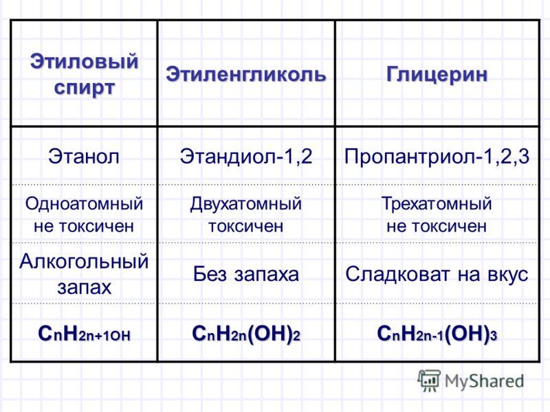 Этиловый спирт ЭтиленгликольГлицерин ЭтанолЭтандиол-1,2Пропантриол-1,2,3 Одноатомный не токсичен Двухатомный токсичен Трехатомный не токсичен Алкогольный запах Без запахаСладковат на вкус C n H 2n+1ОН C n H 2n (OH) 2 C n H 2n-1 (OH) 3