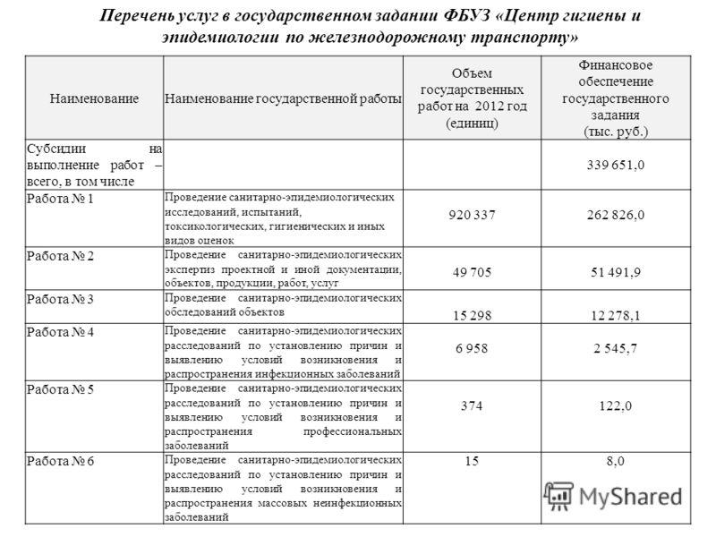 НаименованиеНаименование государственной работы Объем государственных работ на 2012 год (единиц) Финансовое обеспечение государственного задания (тыс. руб.) Субсидии на выполнение работ – всего, в том числе 339 651,0 Работа 1 Проведение санитарно-эпи
