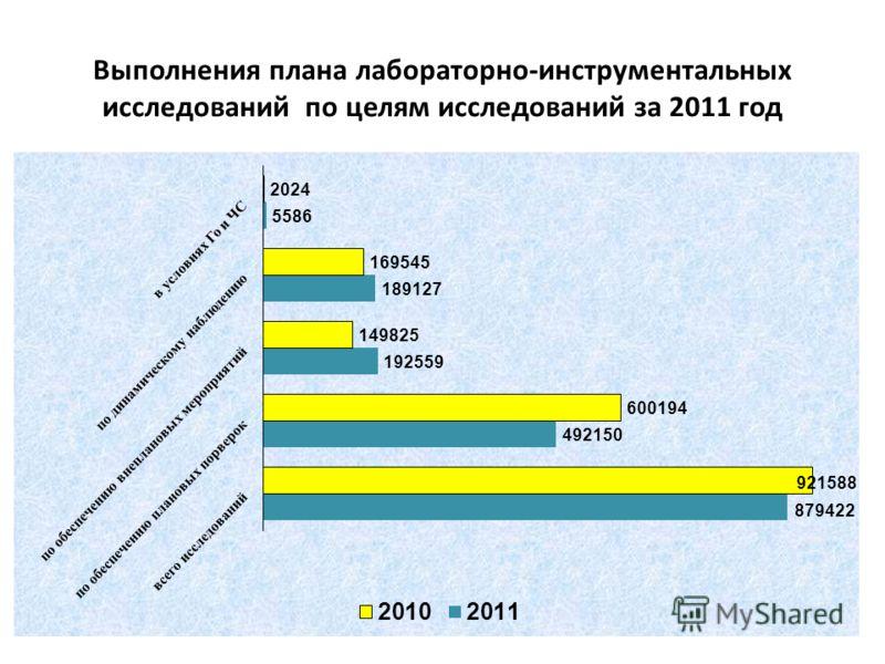 Выполнения плана лабораторно-инструментальных исследований по целям исследований за 2011 год