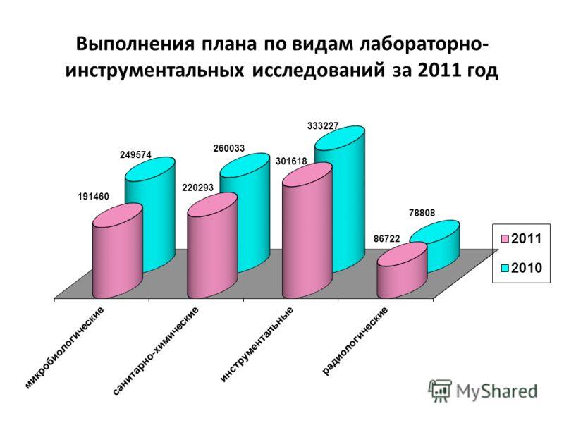 Выполнения плана по видам лабораторно- инструментальных исследований за 2011 год