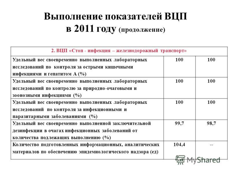 Выполнение показателей ВЦП в 2011 году (продолжение) 2. ВЦП «Стоп - инфекция – железнодорожный транспорт» Удельный вес своевременно выполненных лабораторных исследований по контроля за острыми кишечными инфекциями и гепатитом А (%) 100 Удельный вес с