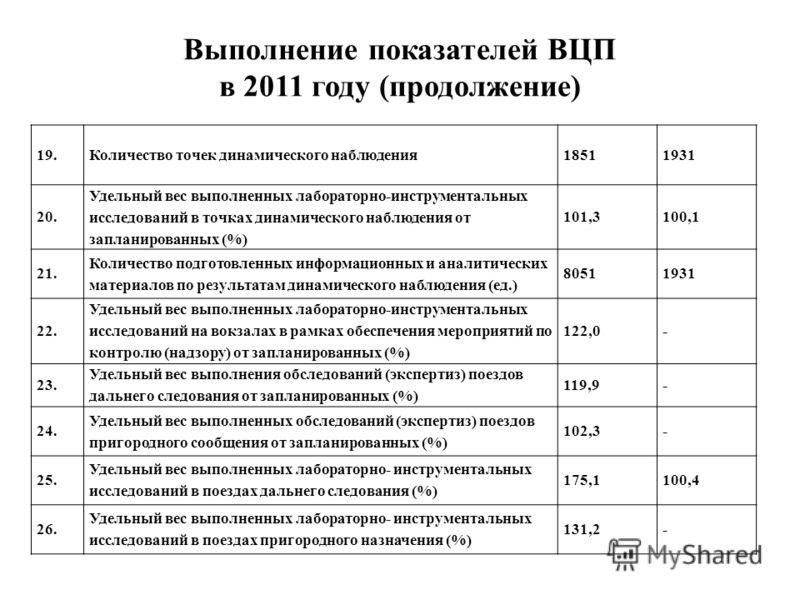 Выполнение показателей ВЦП в 2011 году (продолжение) 19.Количество точек динамического наблюдения18511931 20. Удельный вес выполненных лабораторно-инструментальных исследований в точках динамического наблюдения от запланированных (%) 101,3100,1 21. К