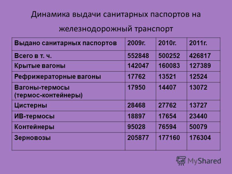 Динамика выдачи санитарных паспортов на железнодорожный транспорт Выдано санитарных паспортов2009г.2010г.2011г. Всего в т. ч.552848500252426817 Крытые вагоны142047160083127389 Рефрижераторные вагоны177621352112524 Вагоны-термосы (термос-контейнеры) 1