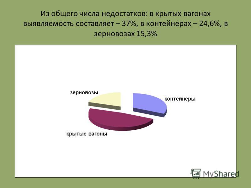 Из общего числа недостатков: в крытых вагонах выявляемость составляет – 37%, в контейнерах – 24,6%, в зерновозах 15,3%