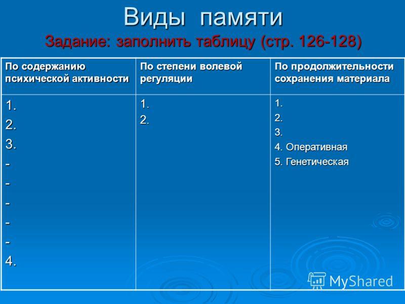 Виды памяти Задание: заполнить таблицу (стр. 126-128) По содержанию психической активности По степени волевой регуляции По продолжительности сохранения материала 1.2.3.-----4.1.2.1.2.3. 4. Оперативная 5. Генетическая