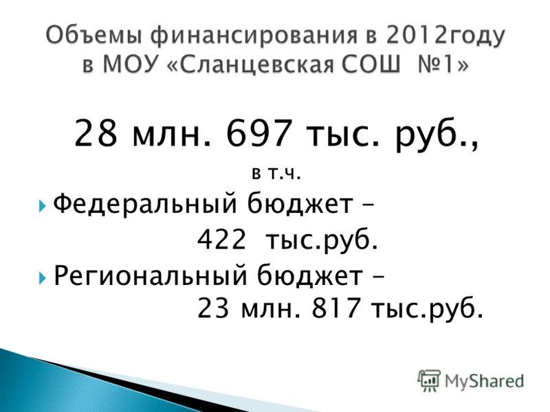 28 млн. 697 тыс. руб., в т.ч. Федеральный бюджет – 422 тыс.руб. Региональный бюджет – 23 млн. 817 тыс.руб.