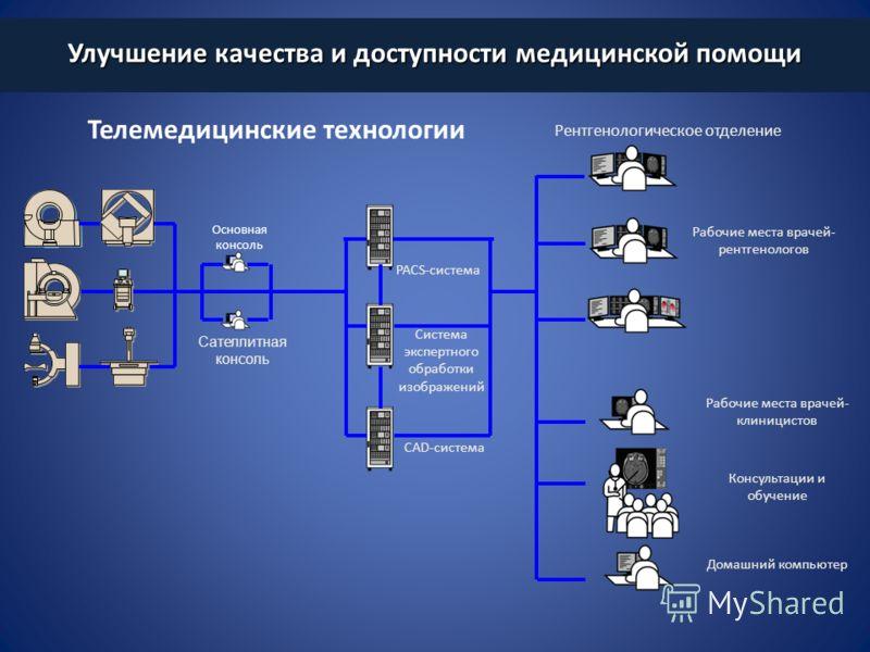 Основная консоль Сателлитная консоль PACS-система Система экспертного обработки изображений Рентгенологическое отделение Рабочие места врачей- клиницистов Домашний компьютер Консультации и обучение Рабочие места врачей- рентгенологов CAD-система Улуч