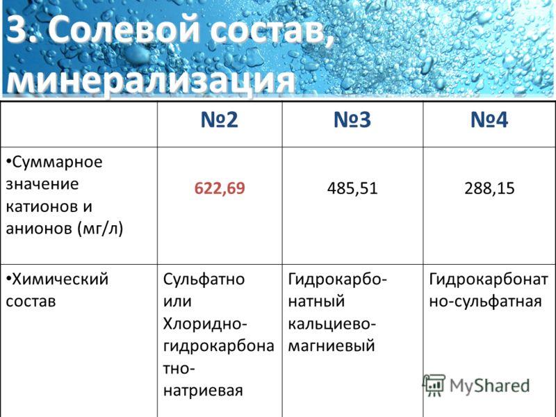 3. Солевой состав, минерализация 234 Суммарное значение катионов и анионов (мг/л) 622,69485,51288,15 Химический состав Сульфатно или Хлоридно- гидрокарбона тно- натриевая Гидрокарбо- натный кальциево- магниевый Гидрокарбонат но-сульфатная
