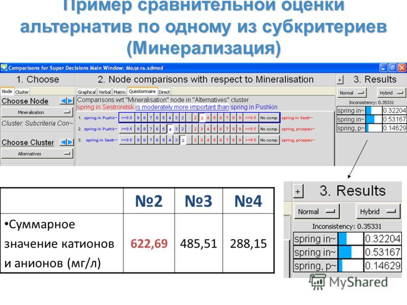 Пример сравнительной оценки альтернатив по одному из субкритериев (Минерализация) 234 Суммарное значение катионов и анионов (мг/л) 622,69485,51288,15