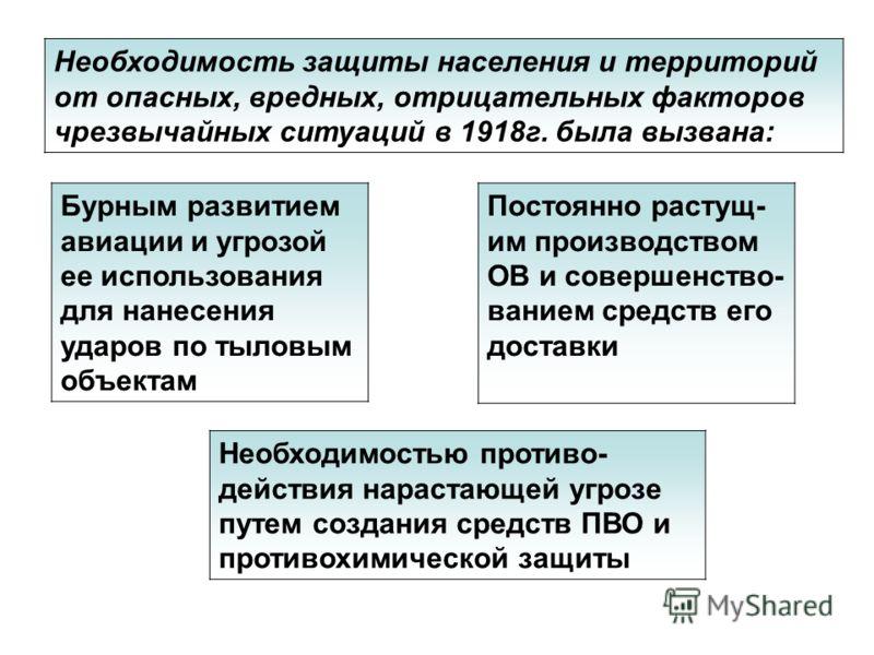Необходимость защиты населения и территорий от опасных, вредных, отрицательных факторов чрезвычайных ситуаций в 1918г. была вызвана: Бурным развитием авиации и угрозой ее использования для нанесения ударов по тыловым объектам Постоянно растущ- им про