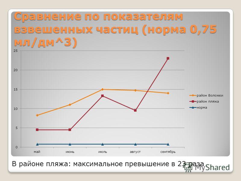 Сравнение по показателям взвешенных частиц (норма 0,75 мл/дм^3) В районе пляжа: максимальное превышение в 23 раза