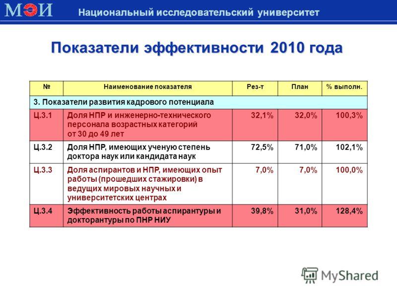 Показатели эффективности 2010 года Национальный исследовательский университет Наименование показателяРез-тПлан% выполн. 3. Показатели развития кадрового потенциала Ц.3.1Доля НПР и инженерно-технического персонала возрастных категорий от 30 до 49 лет