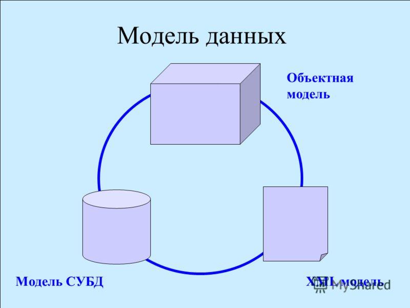 Russian Federation CDMS9 Модель данных Объектная модель XML модельМодель СУБД