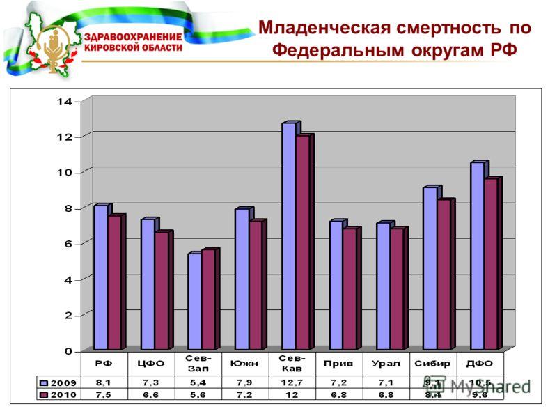 Младенческая смертность по Федеральным округам РФ