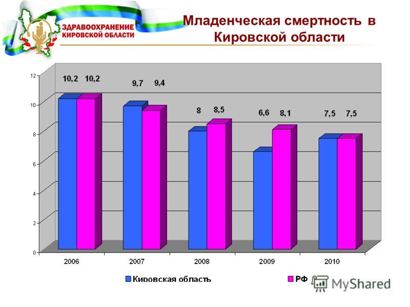 Младенческая смертность в Кировской области