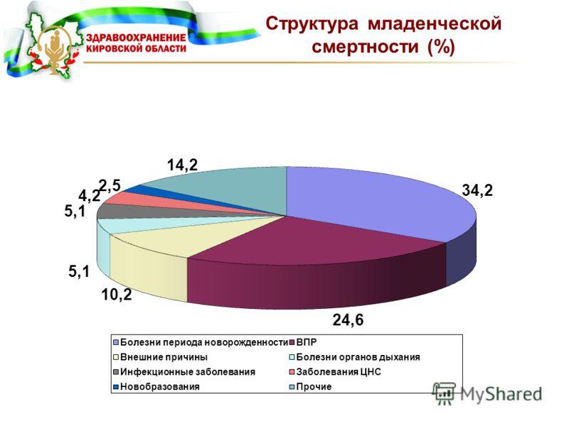 Структура младенческой смертности (%)