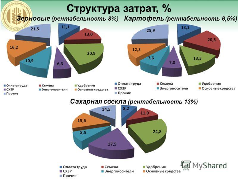 Структура затрат, % Зерновые (рентабельность 8%) Картофель (рентабельность 6,5%) Сахарная свекла (рентабельность 13%)