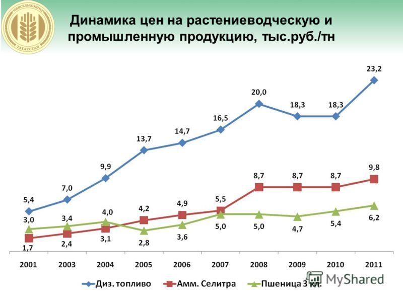 Динамика цен на растениеводческую и промышленную продукцию, тыс.руб./тн