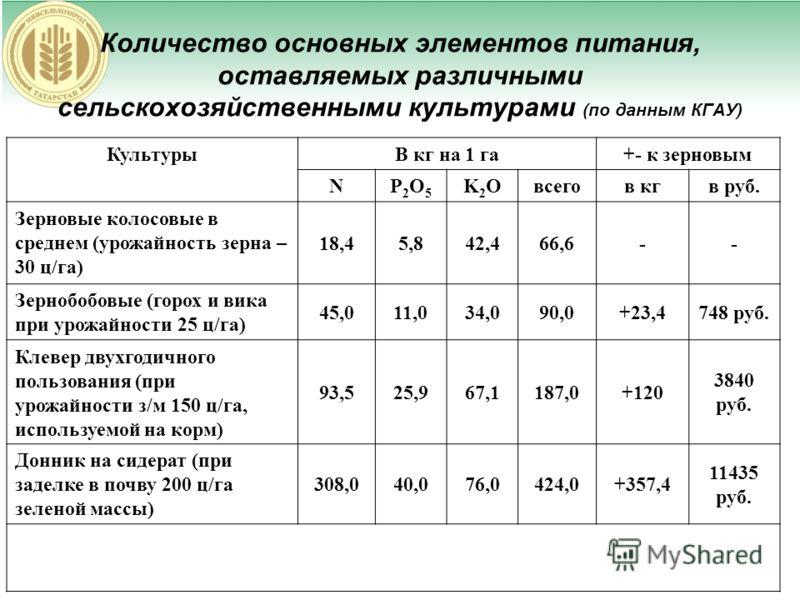 Количество основных элементов питания, оставляемых различными сельскохозяйственными культурами (по данным КГАУ) КультурыВ кг на 1 га+- к зерновым NP2O5P2O5 K2OK2Oвсегов кгв руб. Зерновые колосовые в среднем (урожайность зерна – 30 ц/га) 18,45,842,466