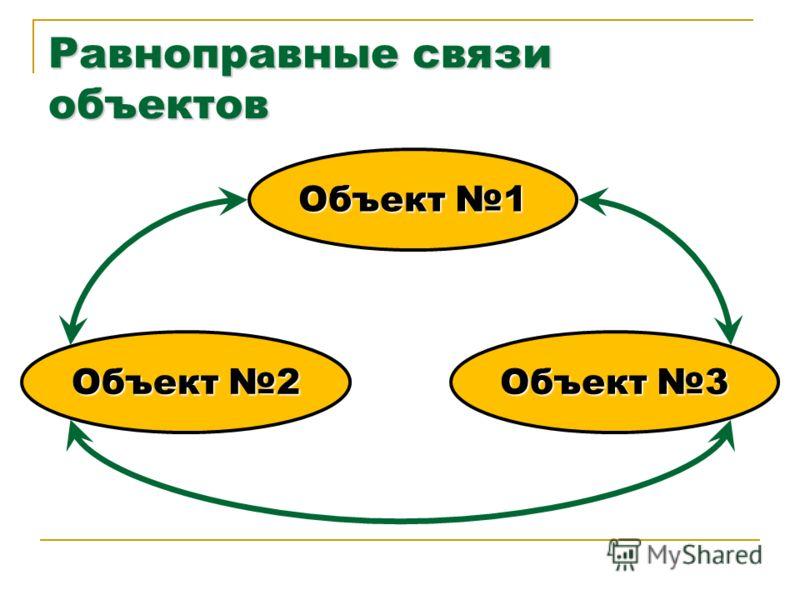 Равноправные связи объектов Объект 1 Объект 3 Объект 2