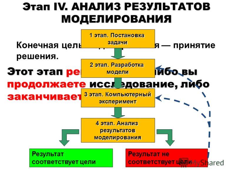 Этап IV. АНАЛИЗ РЕЗУЛЬТАТОВ МОДЕЛИРОВАНИЯ Конечная цель моделирования принятие решения. Этот этап решающий либо вы продолжаете исследование, либо заканчиваете. 1 этап. Постановка задачи 2 этап. Разработка модели 3 этап. Компьютерный эксперимент 4 эта