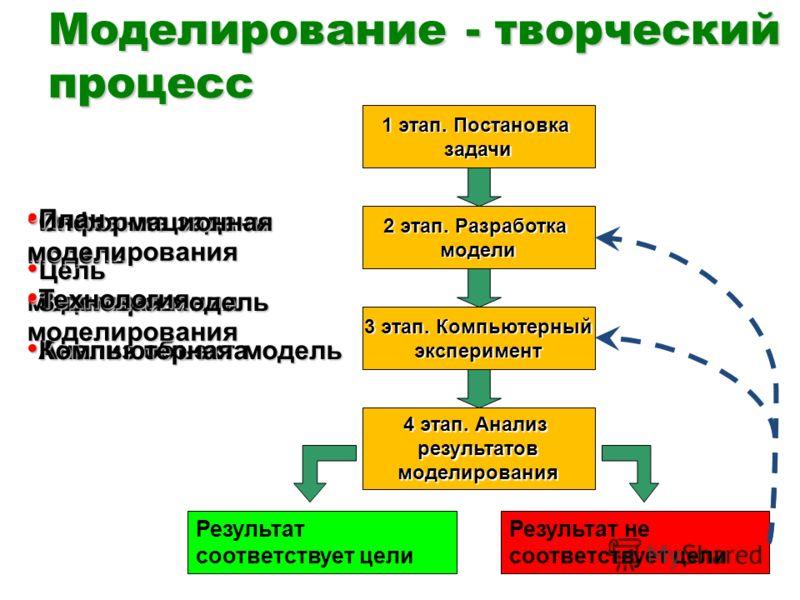 Моделирование - творческий процесс 1 этап. Постановка задачи 2 этап. Разработка модели 3 этап. Компьютерный эксперимент 4 этап. Анализ результатовмоделирования Результат соответствует цели Результат не соответствует цели Описание задачи Описание зада