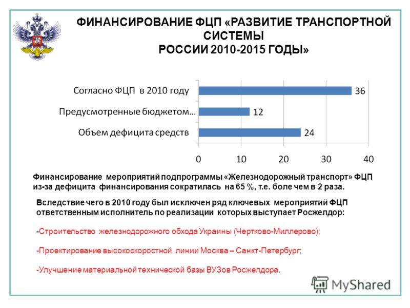 ФИНАНСИРОВАНИЕ ФЦП «РАЗВИТИЕ ТРАНСПОРТНОЙ СИСТЕМЫ РОССИИ 2010-2015 ГОДЫ» Финансирование мероприятий подпрограммы «Железнодорожный транспорт» ФЦП из-за дефицита финансирования сократилась на 65 %, т.е. боле чем в 2 раза. Вследствие чего в 2010 году бы