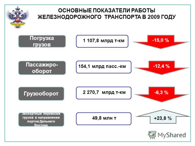 ОСНОВНЫЕ ПОКАЗАТЕЛИ РАБОТЫ ЖЕЛЕЗНОДОРОЖНОГО ТРАНСПОРТА В 2009 ГОДУ Погрузка грузов Грузооборот Пассажиро- оборот -15,0 % 1 107,8 млрд т-км 154,1 млрд пасс.-км -12,4 % -6,3 % 2 270,7 млрд т-км Экспортные перевозки грузов в направлении портов Дальнего