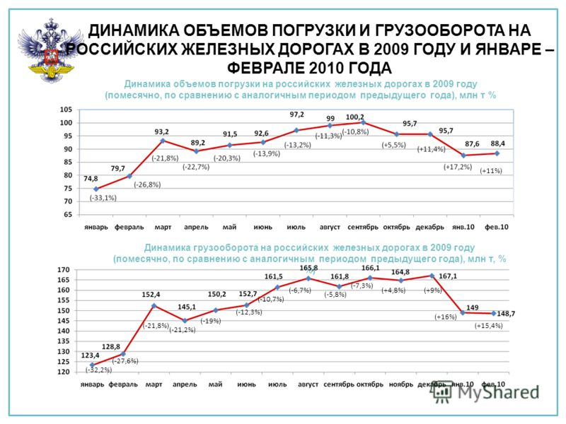 ДИНАМИКА ОБЪЕМОВ ПОГРУЗКИ И ГРУЗООБОРОТА НА РОССИЙСКИХ ЖЕЛЕЗНЫХ ДОРОГАХ В 2009 ГОДУ И ЯНВАРЕ – ФЕВРАЛЕ 2010 ГОДА Динамика грузооборота на российских железных дорогах в 2009 году (помесячно, по сравнению с аналогичным периодом предыдущего года), млн т