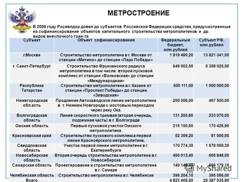 МЕТРОСТРОЕНИЕ В 2009 году Росжелдор довел до субъектов Российской Федерации средства, предусмотренные на софинансирование объектов капитального строительства метрополитенов и др. видов внеулочного тран-та СубъектОбъект софинансированияФедеральный бюд