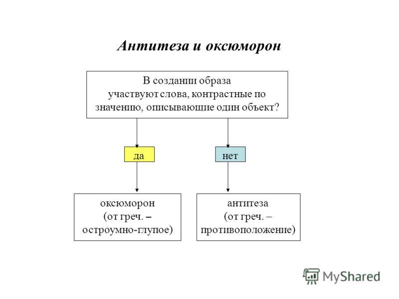 В создании образа участвуют слова, контрастные по значению, описывающие один объект? оксюморон (от греч. – остроумно-глупое) антитеза (от греч. – противоположение) данет Антитеза и оксюморон
