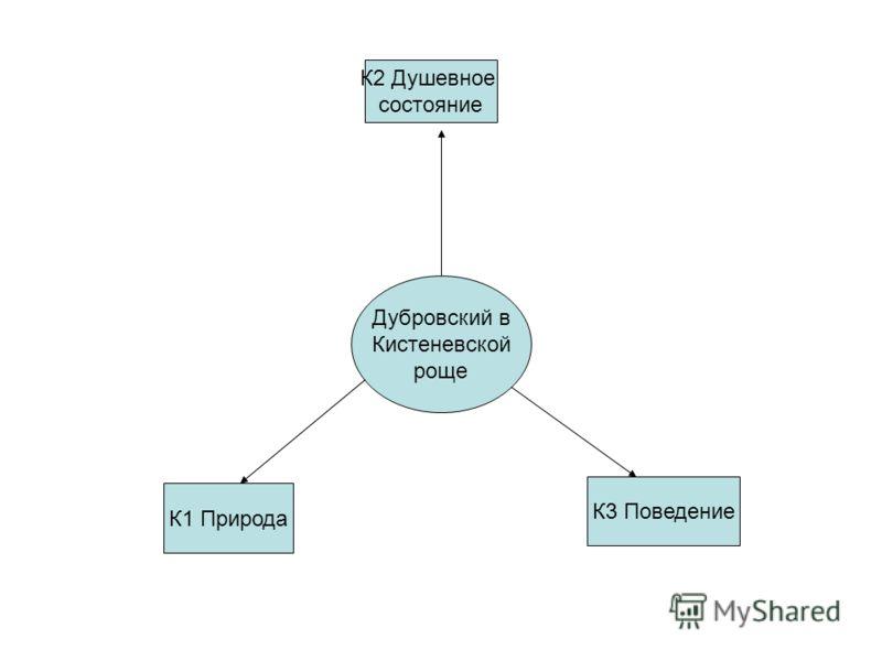 Дубровский в Кистеневской роще К1 Природа К3 Поведение К2 Душевное состояние