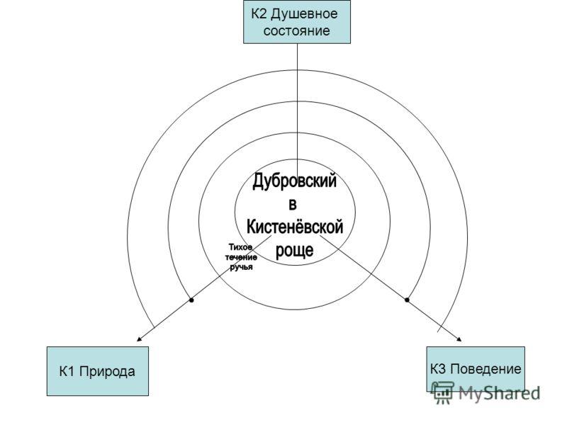 К1 Природа К3 Поведение К2 Душевное состояние