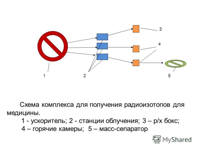 12 4 3 5 Схема комплекса для получения радиоизотопов для медицины. 1 - ускоритель; 2 - станции облучения; 3 – р/х бокс; 4 – горячие камеры; 5 – масс-сепаратор