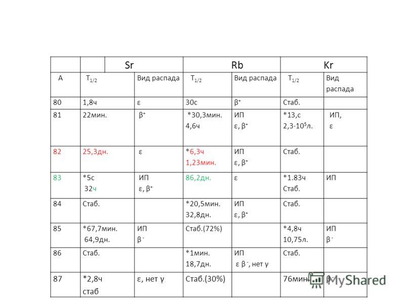 Sr Rb Kr A Т 1/2 Вид распада Т 1/2 Вид распада Т 1/2 Вид распада 801,8чε30сβ+β+ Стаб. 8122мин. β+ β+ *30,3мин. 4,6ч ИП ε, β + *13,с 2,310 5 л. ИП, ε 8225,3дн. ε *6,3ч 1,23мин. ИП ε, β + Стаб. 83 *5с 32ч ИП ε, β + 86,2дн.ε *1.83ч Стаб. ИП 84Стаб. *20,
