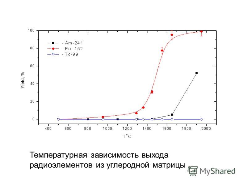 Температурная зависимость выхода радиоэлементов из углеродной матрицы