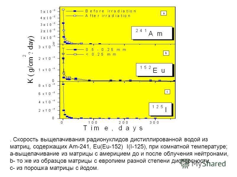 . Скорость выщелачивания радионуклидов дистиллированной водой из матриц, содержащих Am-241, Eu(Eu-152) I(I-125), при комнатной температуре; a-выщелачивание из матрицы с америцием до и после облучения нейтронами, b- то же из образцов матрицы с европие