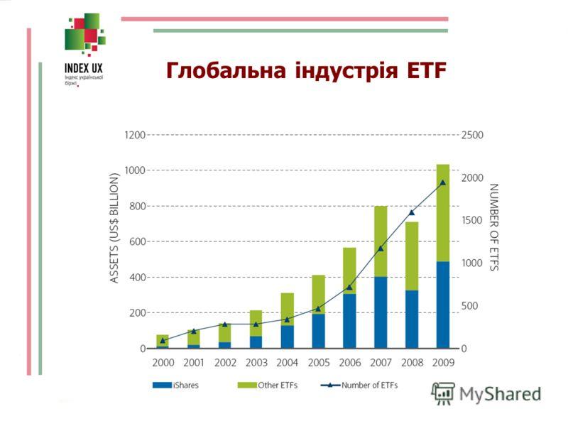 Глобальна індустрія ETF
