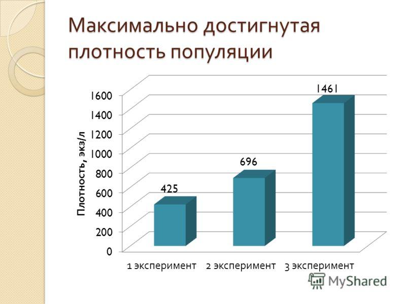 Максимально достигнутая плотность популяции