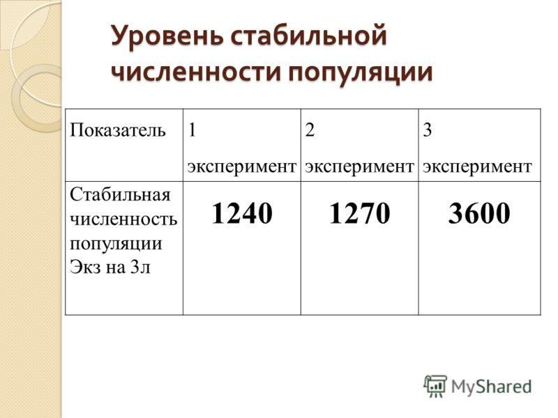 Уровень стабильной численности популяции Показатель 1 эксперимент 2 эксперимент 3 эксперимент Стабильная численность популяции Экз на 3л 124012703600