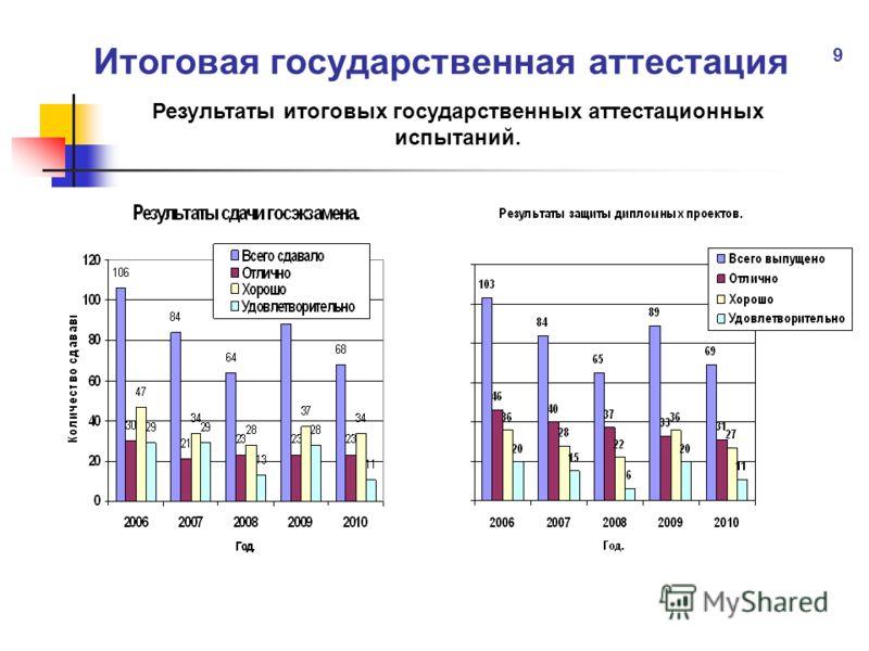 Итоговая государственная аттестация Результаты итоговых государственных аттестационных испытаний. 9