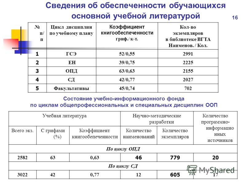 Сведения об обеспеченности обучающихся основной учебной литературой п/ п Цикл дисциплин по учебному плану Коэффициент книгообеспеченности гриф./ к-т. Кол-во экземпляров в библиотеке ВГТА Наименов. / Кол. 1 ГСЭ52/0,552991 2 ЕН39/0,752225 3 ОПД63/0,632