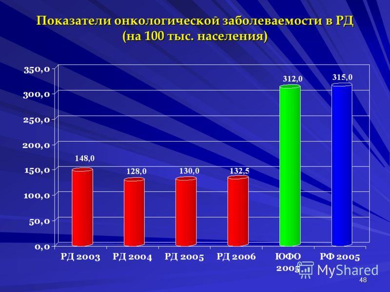 48 Показатели онкологической заболеваемости в РД (на 100 тыс. населения)
