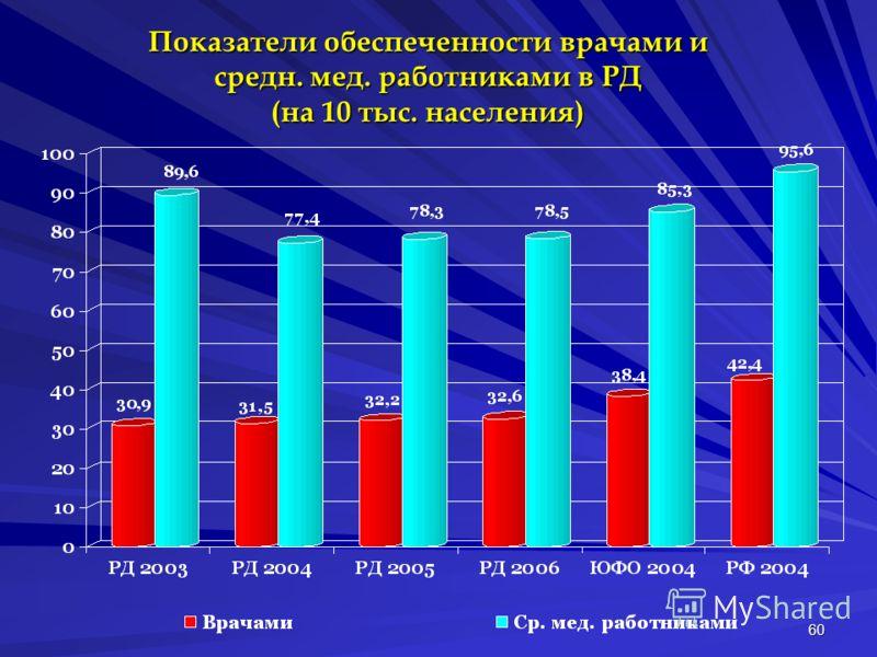60 Показатели обеспеченности врачами и средн. мед. работниками в РД (на 10 тыс. населения)