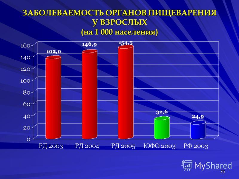 75 ЗАБОЛЕВАЕМОСТЬ ОРГАНОВ ПИЩЕВАРЕНИЯ У ВЗРОСЛЫХ (на 1 000 населения)