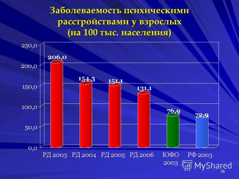 76 Заболеваемость психическими расстройствами у взрослых (на 100 тыс. населения)
