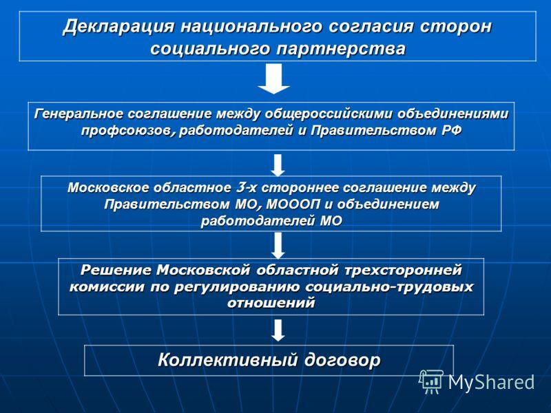 Декларация национального согласия сторон социального партнерства Генеральное соглашение между общероссийскими объединениями профсоюзов, работодателей и Правительством РФ Московское областное 3- х стороннее соглашение между Правительством МО, МОООП и