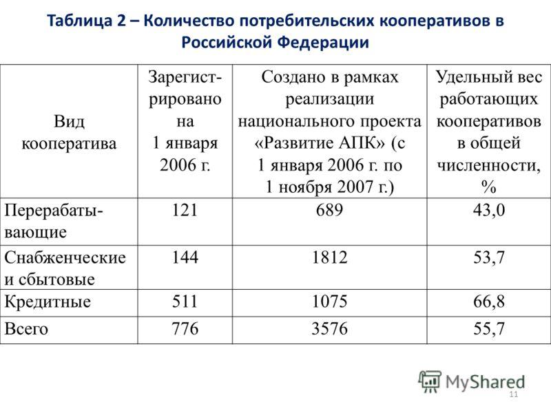 Таблица 2 – Количество потребительских кооперативов в Российской Федерации 11 Вид кооператива Зарегист- рировано на 1 января 2006 г. Создано в рамках реализации национального проекта «Развитие АПК» (с 1 января 2006 г. по 1 ноября 2007 г.) Удельный ве