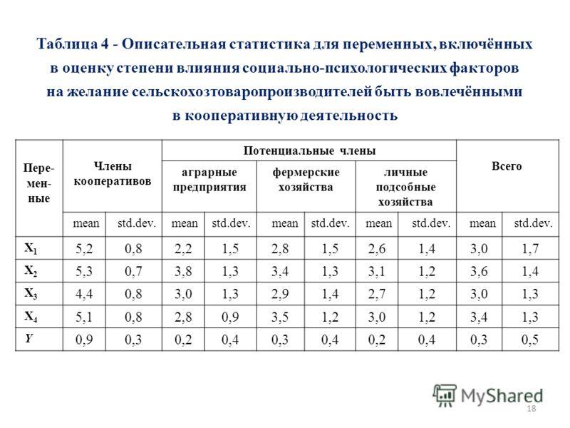 18 Таблица 4 - Описательная статистика для переменных, включённых в оценку степени влияния социально-психологических факторов на желание сельскохозтоваропроизводителей быть вовлечёнными в кооперативную деятельность Пере- мен- ные Члены кооперативов П