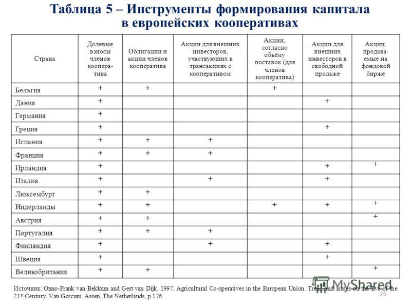 26 Таблица 5 – Инструменты формирования капитала в европейских кооперативах Страна Долевые взносы членов коопера- тива Облигации и акции членов кооператива Акции для внешних инвесторов, участвующих в трансакциях с кооперативом Акции, согласно объёму